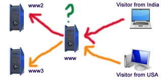 Website traffic www2 and www3
