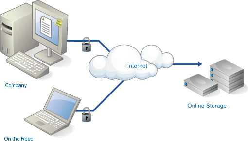 Cloud Website Storage