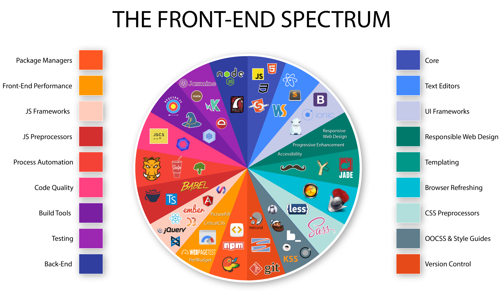 Frontend tools for web-development