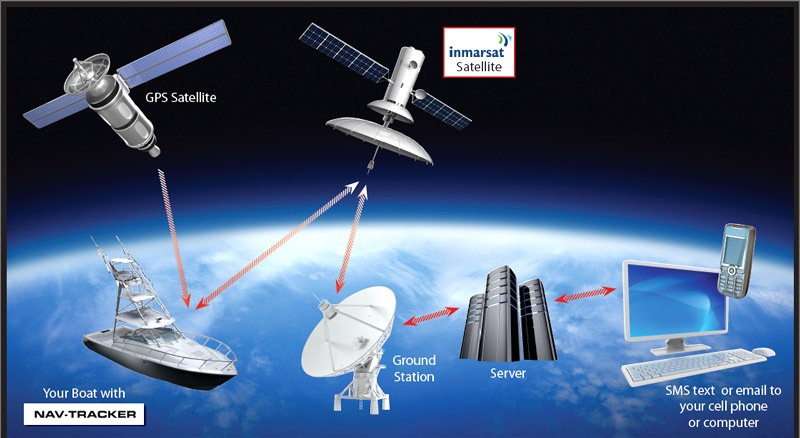 Japan advance satellite gps system